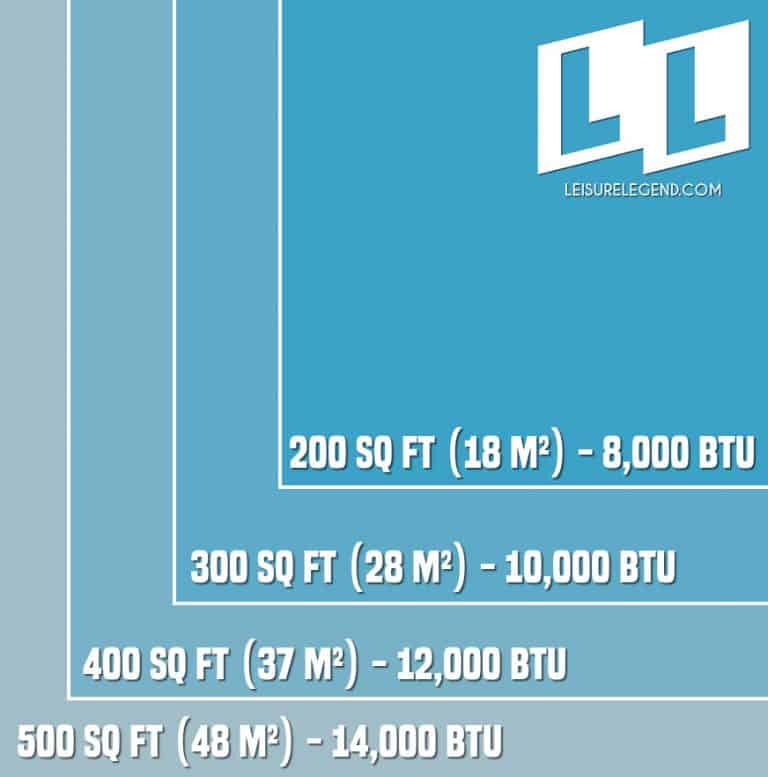 Chart displaying how much cooling power (BTU) is needed for differently sized rooms