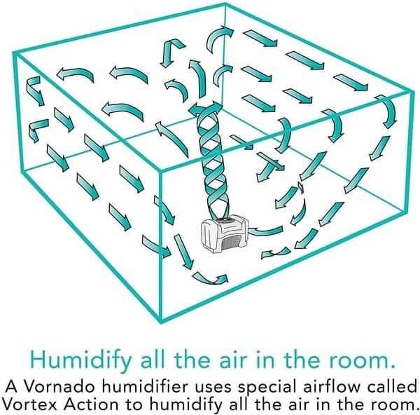 Vornado airflow Vortex Action fill big rooms
